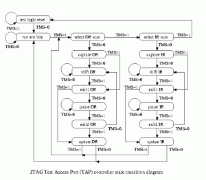 (Sourced from some random site, but this diagram is pretty much everywhere - in datasheets, etc)